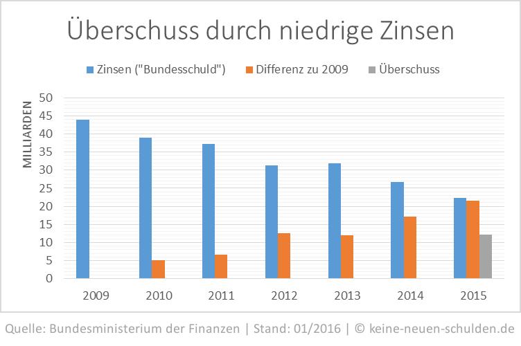 bundesschuld-2009-2015